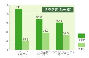緑茶乾留エキス消臭データ